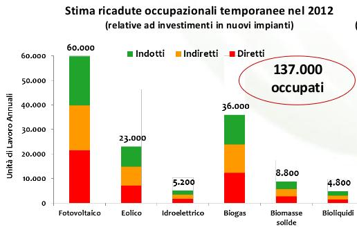 Occupati_rinnoavbili_temporanei_